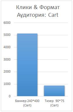 Сравнение кликабельности форматов для тех кто посетил корзину.png