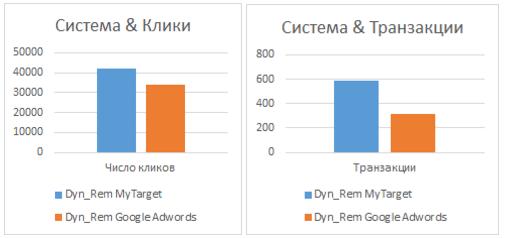 Сравнение количества кликов и транзакций