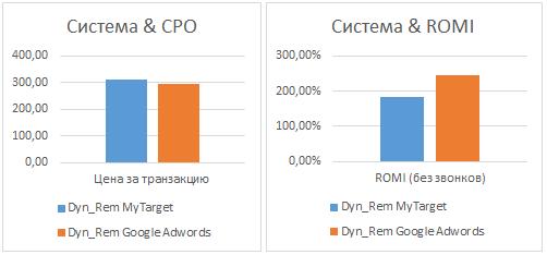 Сравнение стоимости транзакции и рентабельности