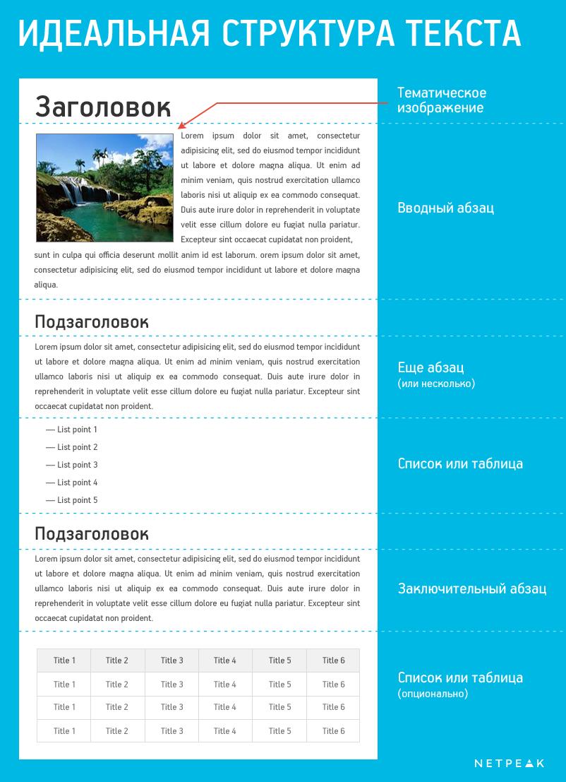 Особенности структурирования контента по правилам [SEO 2.0]