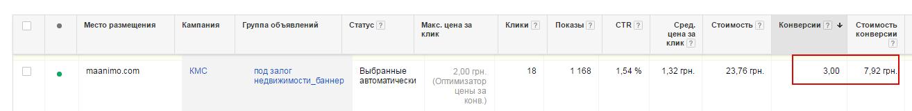 В одном случае из 18 кликов в КМС было получено 3 конверсии