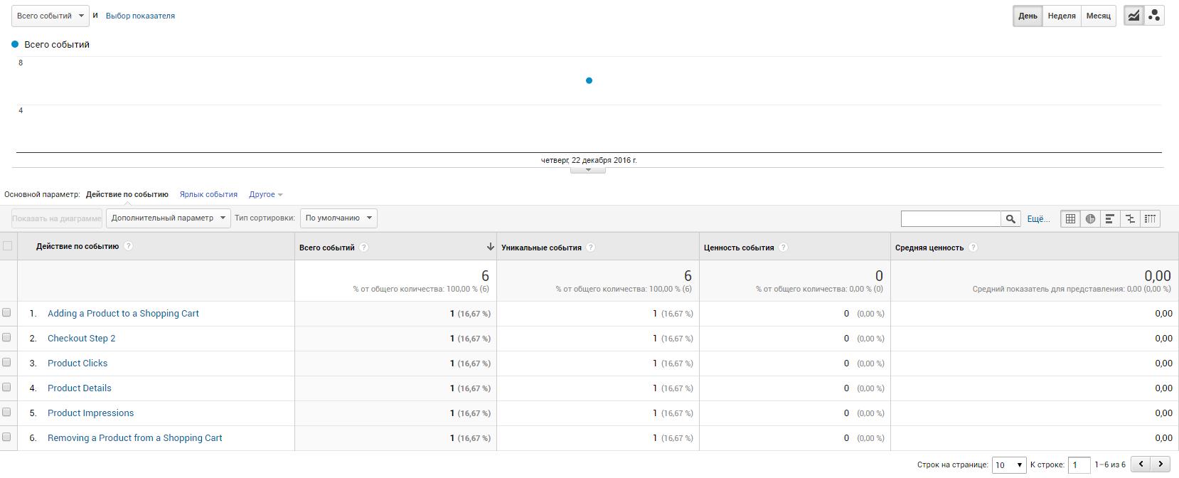 Значение параметра «Число выполненных покупок товара» равно нулю