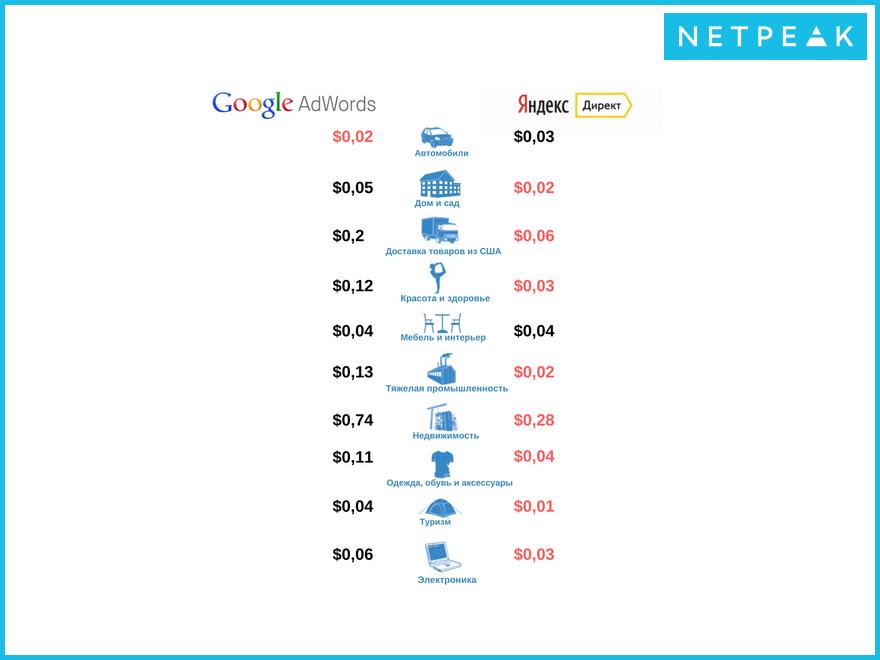 Сравниваем стоимость в поисковой сети