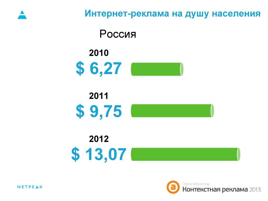 Интернет-реклама на душу населения Россия 2010-2012