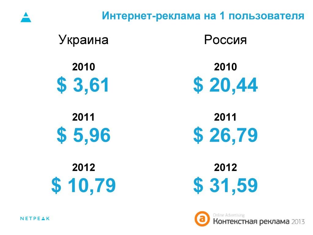 Интернет-реклама на 1 пользователя Украина, Россия 2010-2012