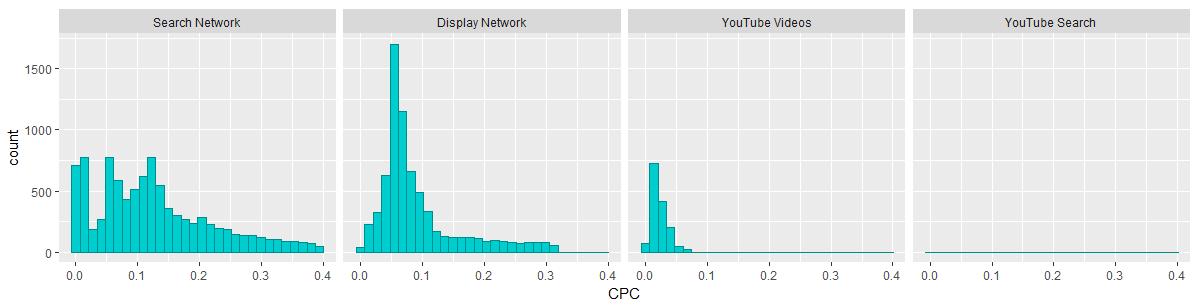 стоимость клика в Google Adwords