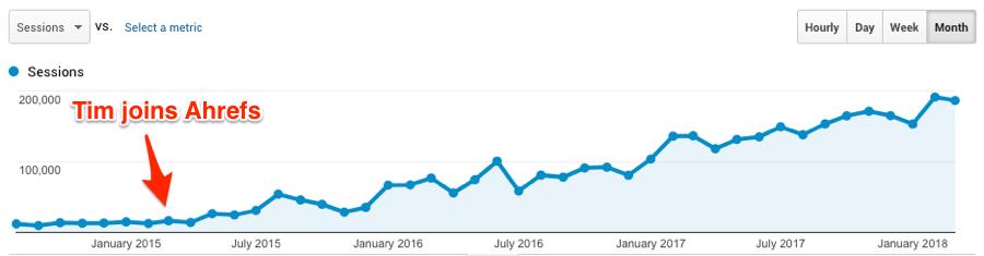 01-Как увеличить трафик блога на 1 136% и привлечь тысячи новых пользователей кейс блога Ahrefs