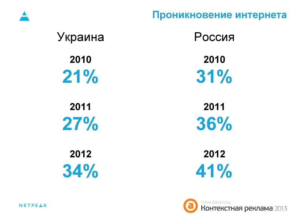 Проникновение интернета Украина, Россия 2010-2012