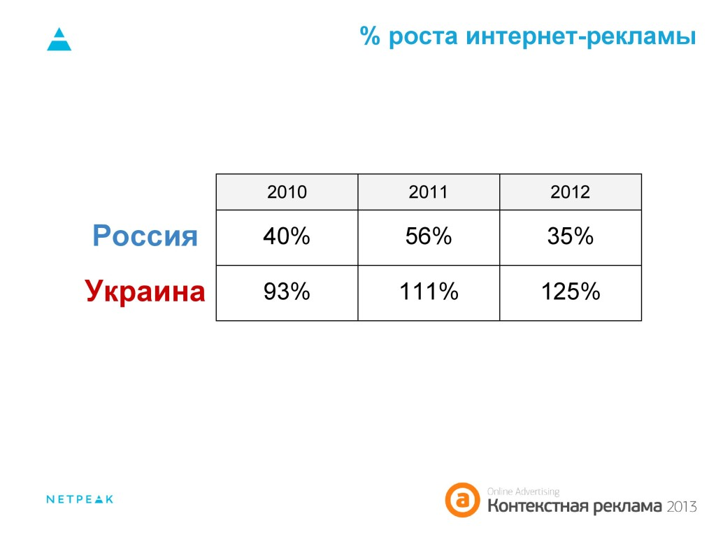 % роста интернет-рекламы Россия Украина 2010-2012