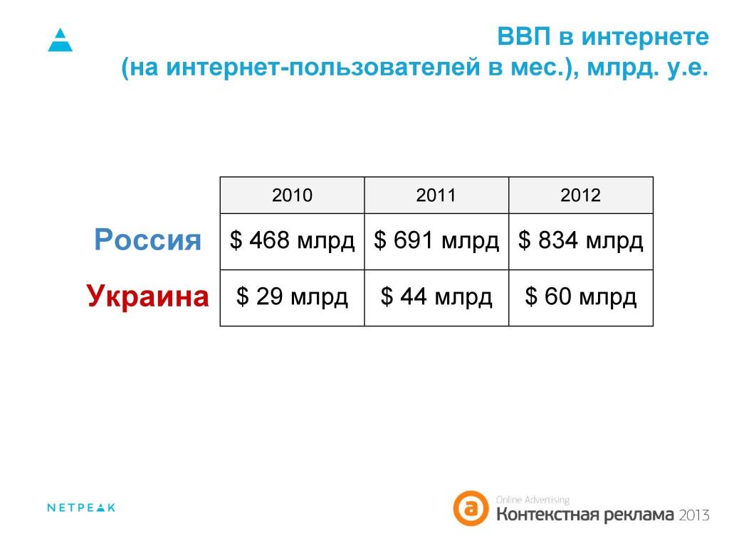ВВП в интернете (на интернет-пользователей в мес.), млрд. у.е. Россия, Украина 2010-2012