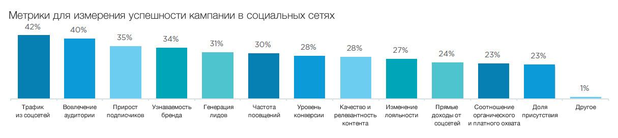 Популярные метрики эффективности SMM-маркетинга