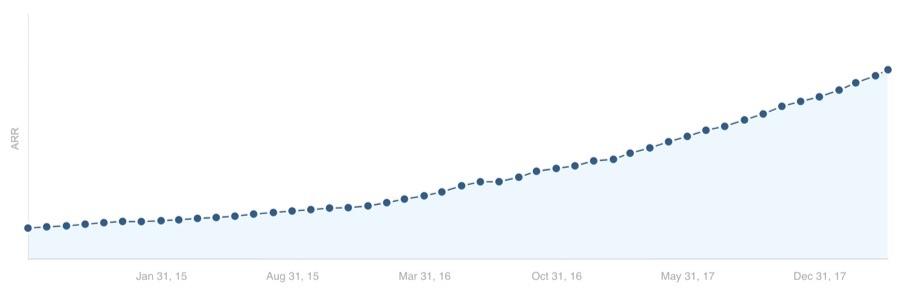02-Как увеличить трафик блога на 1 136% и привлечь тысячи новых пользователей кейс блога Ahrefs