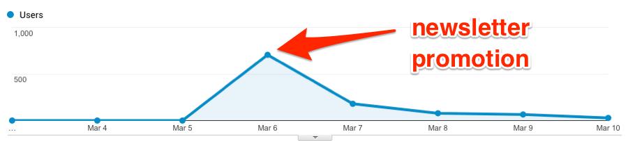 023-Как увеличить трафик блога на 1 136% и привлечь тысячи новых пользователей кейс блога Ahrefs