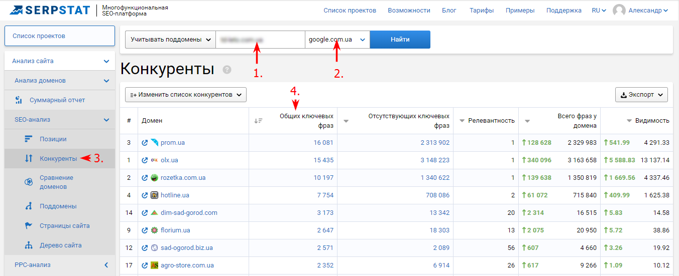 Как найти список конкурентов вашего сайта