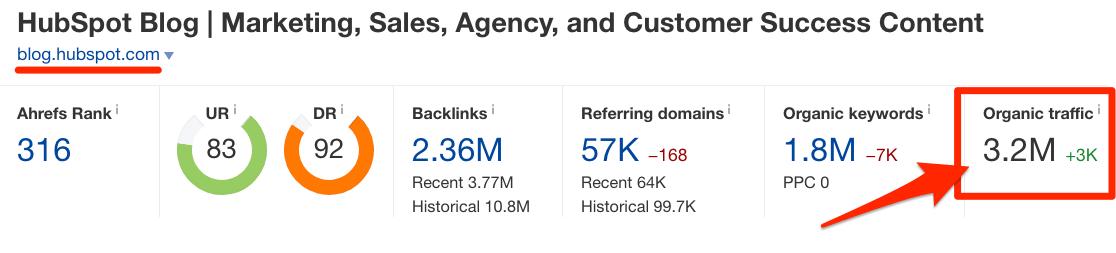 07-Как увеличить трафик блога на 1 136% и привлечь тысячи новых пользователей кейс блога Ahrefs