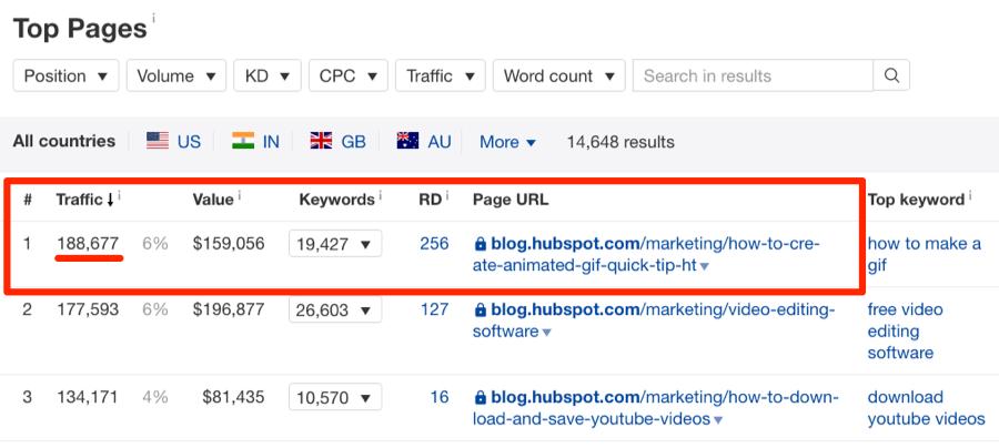 8-Как увеличить трафик блога на 1 136% и привлечь тысячи новых пользователей кейс блога Ahrefs