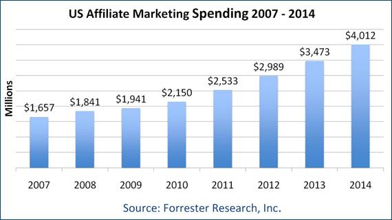 Динамика трат на аффилированный маркетинг в США