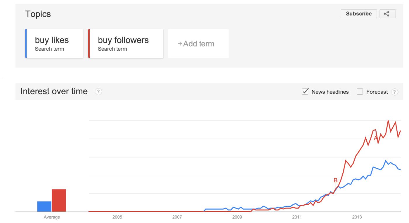 Анализ популярности фейковых фолловеров и лайков в Google Trends