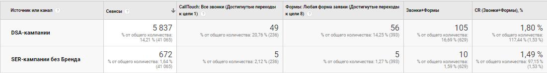 Отчет по Яндексу в тематике «онлайн кассы»