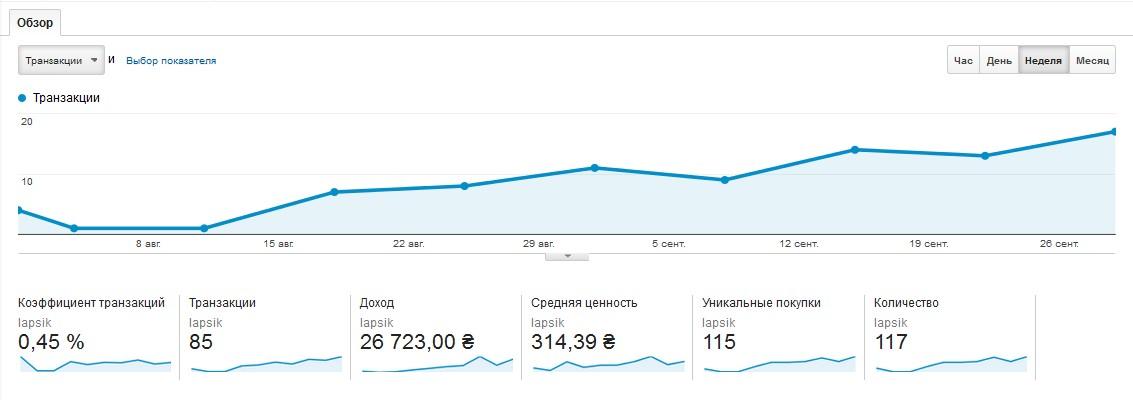 Данные по транзакциям по бесплатному поисковому и не брендовому трафику