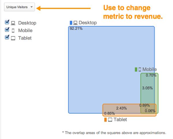 Процент пользователей, использующих комбинации разных устройств