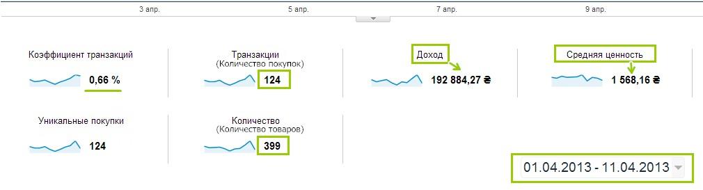 Благодаря установке кода ecommerce, в отчетах Google Analytics можно увидеть покупки, которые совершили пользователи на вашем сайте за определенный период времени
