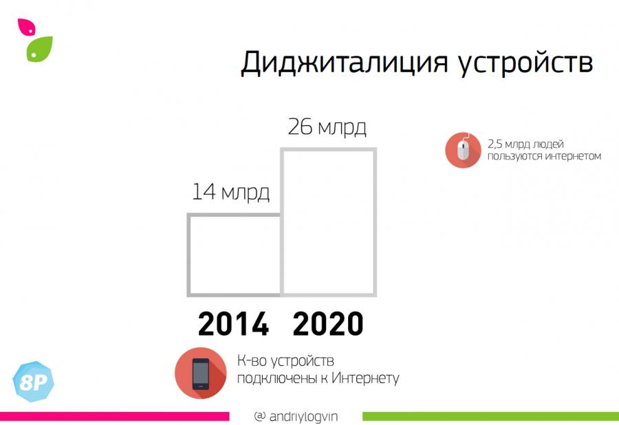 К 2020 году у каждого человека с доступом в интернет будет как минимум десять устройств, подключенных к сети.