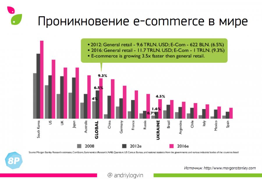 Объем рынка электронной коммерции в денежном эквиваленте к 2016 году достигнет 11,7 триллиона долларов.