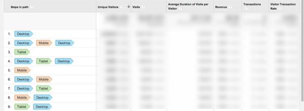 Отчет последовательностей устройств, которые используют ваши пользователи