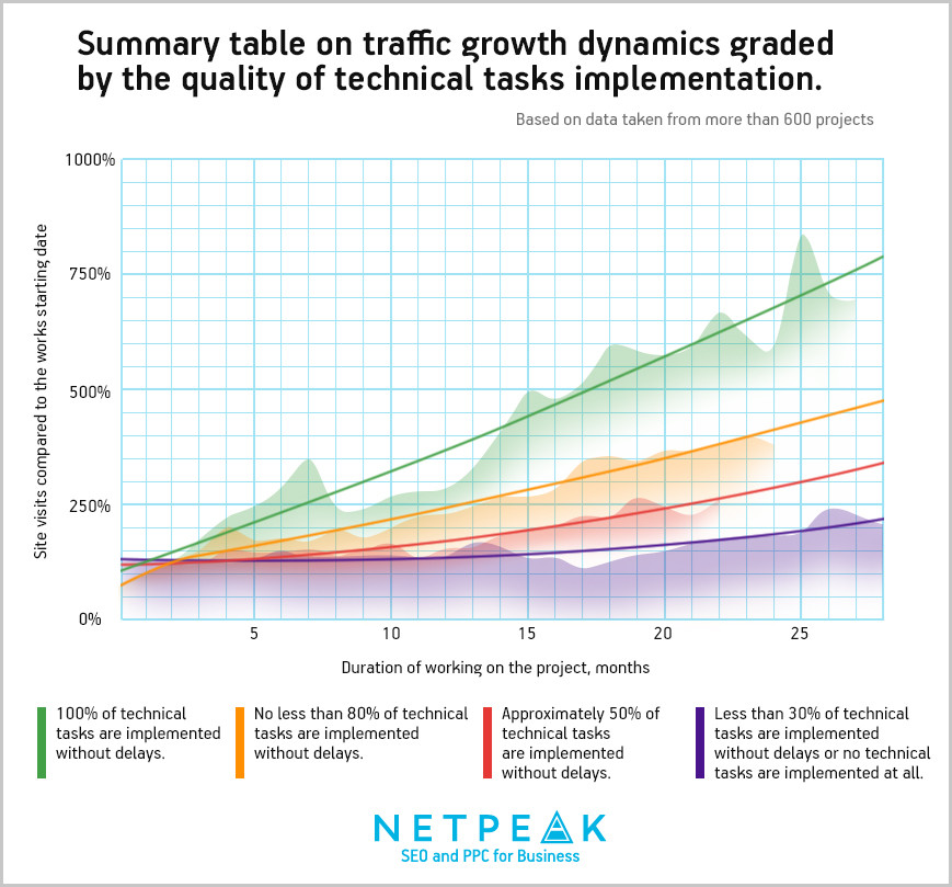 Summary table on traffic growth dynamics
