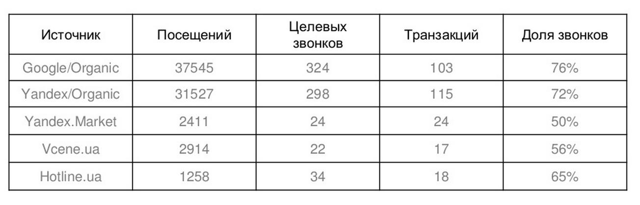 Исследование соотношения конверсии в звонки к другим источникам конверсий для магазина бытовой техники