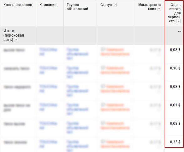 В итоге мы получаем таблицу, где можно увидеть рекомендуемую ставку для первой страницы