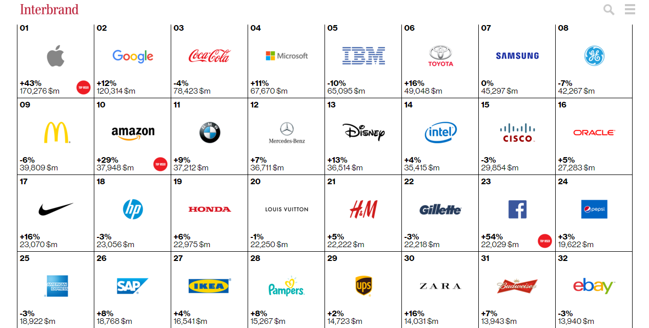 Рейтинг Best Global Brands 2015