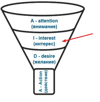 Как усилить интерес клиента к продукту