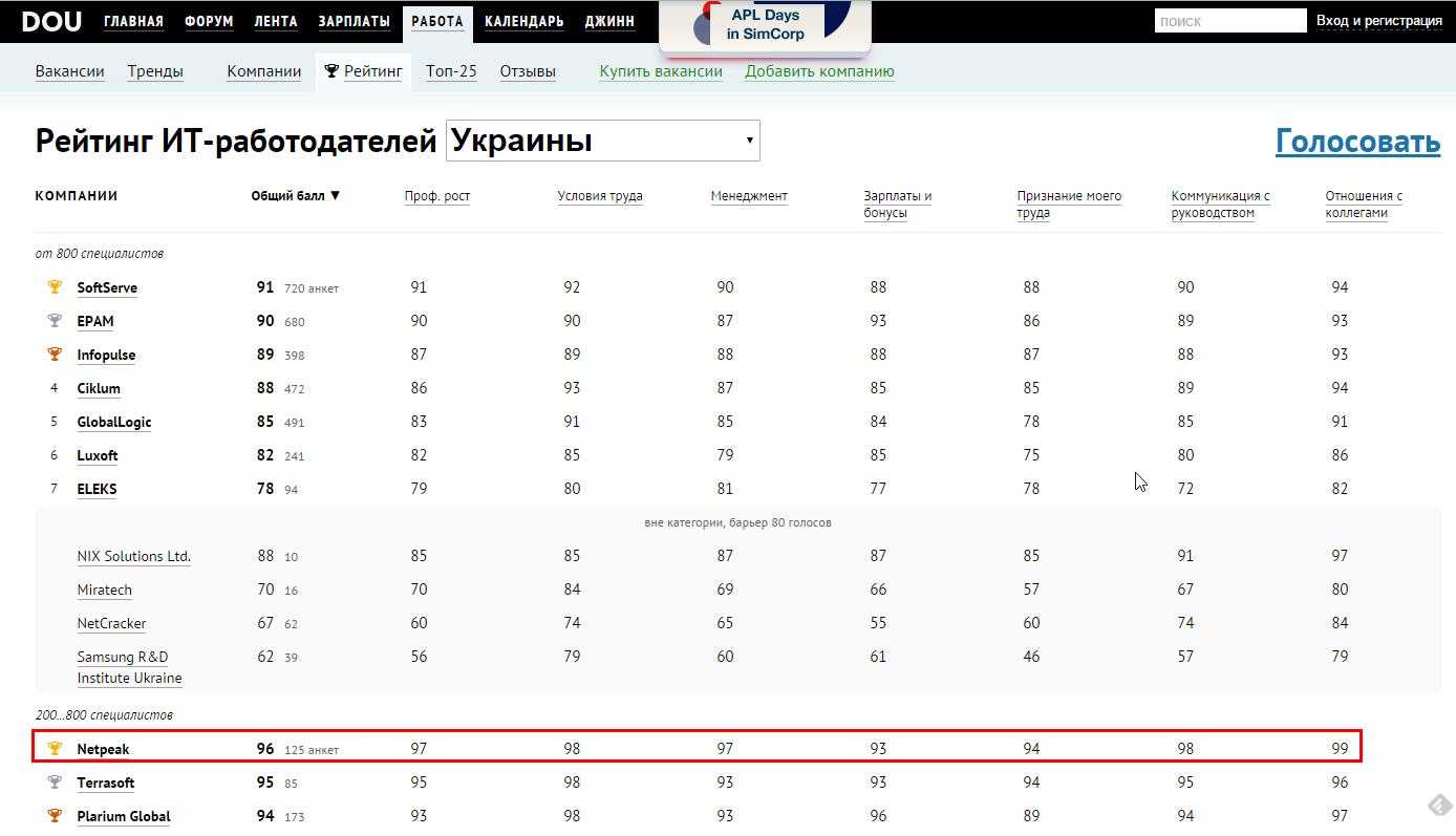 Рейтинг лучших IT-работодателей Украины