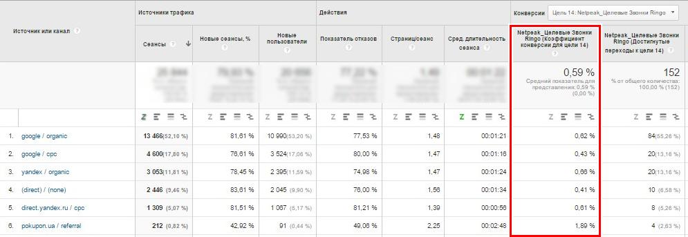 Процент целевых звонков с разных источников