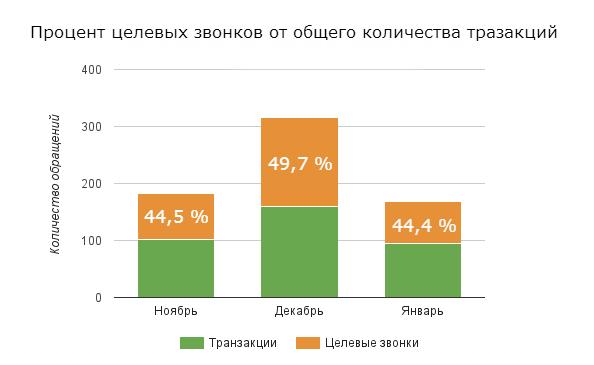 Процент целевых звонков от общего количества транзакций