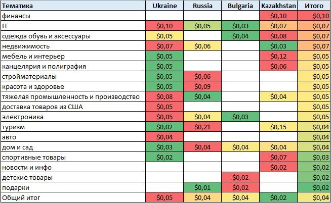 Стоимость клика в КМС в разрезе стран и тематик