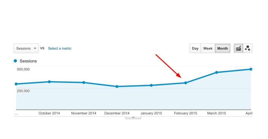 Работа с поведенческими факторами на адаптивном сайте позволила Depositphotos увеличить трафик из Бразилии на 50%