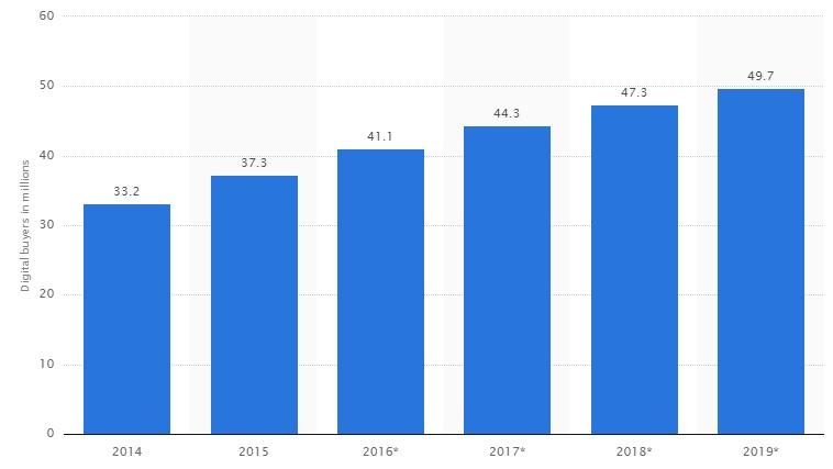 К 2019 году количество онлайн-покупателей в стране приблизится к 50 миллионам