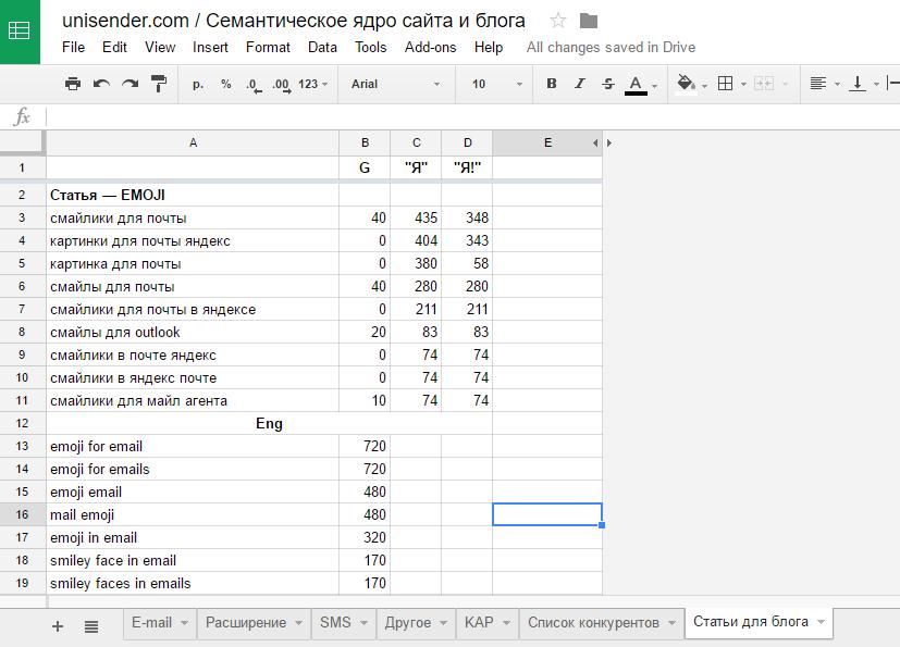 Как организовать иерархию текстов для блога