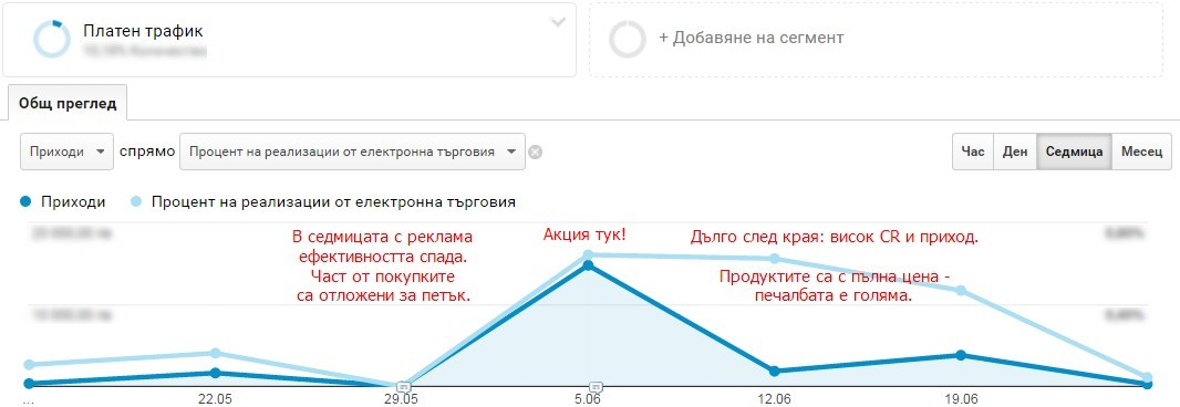 Скриншот от Analytics e-commerce