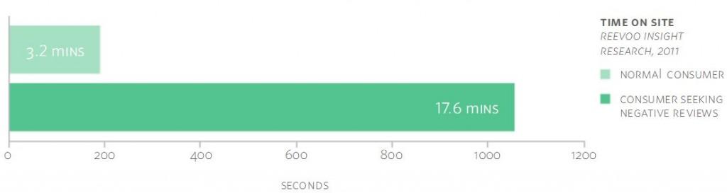 негативные отзывы в 4 раза больше времени на сайте