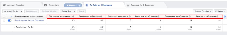 през периода на активност на реклама на фотоконкурс потребителите са извършили 976 действия на страница и публикации, от тях 969 — директно с публикация