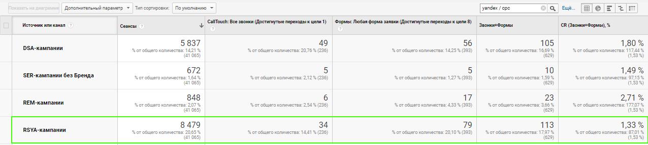 РСЯ-кампании стали дополнительным источником заявок — тематика «онлайн-кассы»