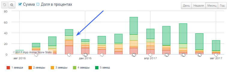 Как проверить взаимосвязь увеличения показателя Uninstall Rate с багами при помощи AppAnnie