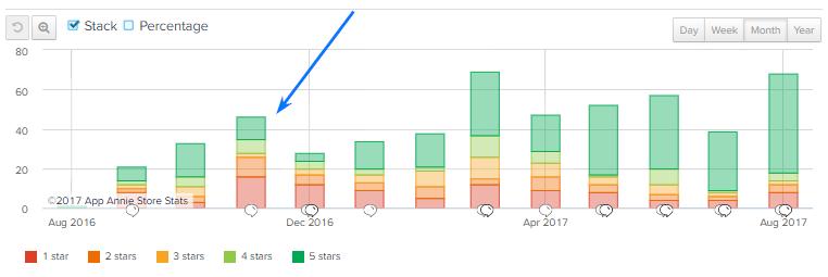 Проверете връзката на увеличения Uninstall Rate с бъговете - с помощта на AppAnnie, където се  вижда историята на потребителските оценки на приложението