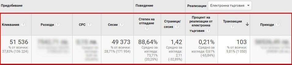 Какви данни показват резултатите в Google Analytics