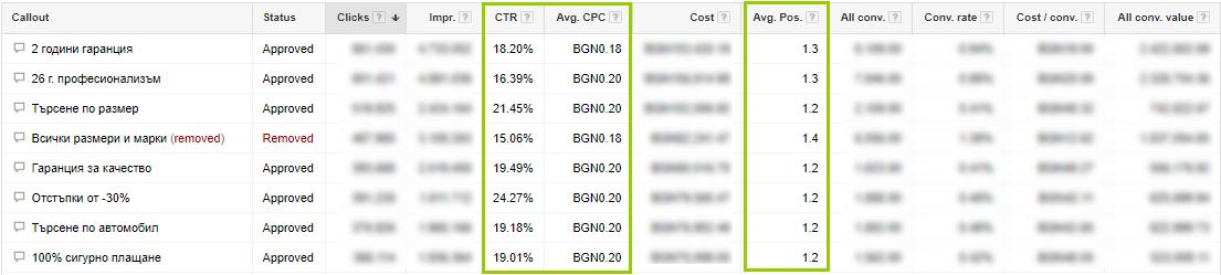 """Разширение """"Уточнения"""" също положително влияе на CTR и фактически cpc. В средно за разширението е получен CTR около 19%, при цена за клик до 0.2 лева"""