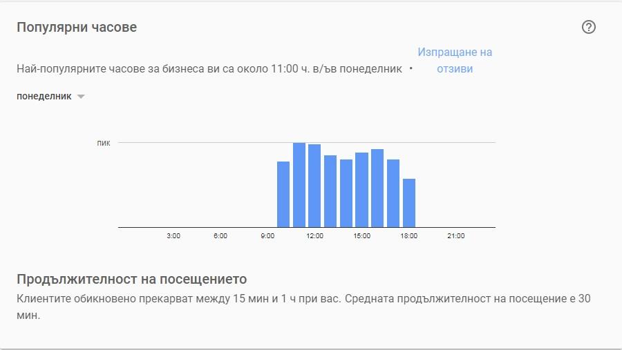 този график съдържа информация за натовареността на вашата компания през дена и по дни от седмицата